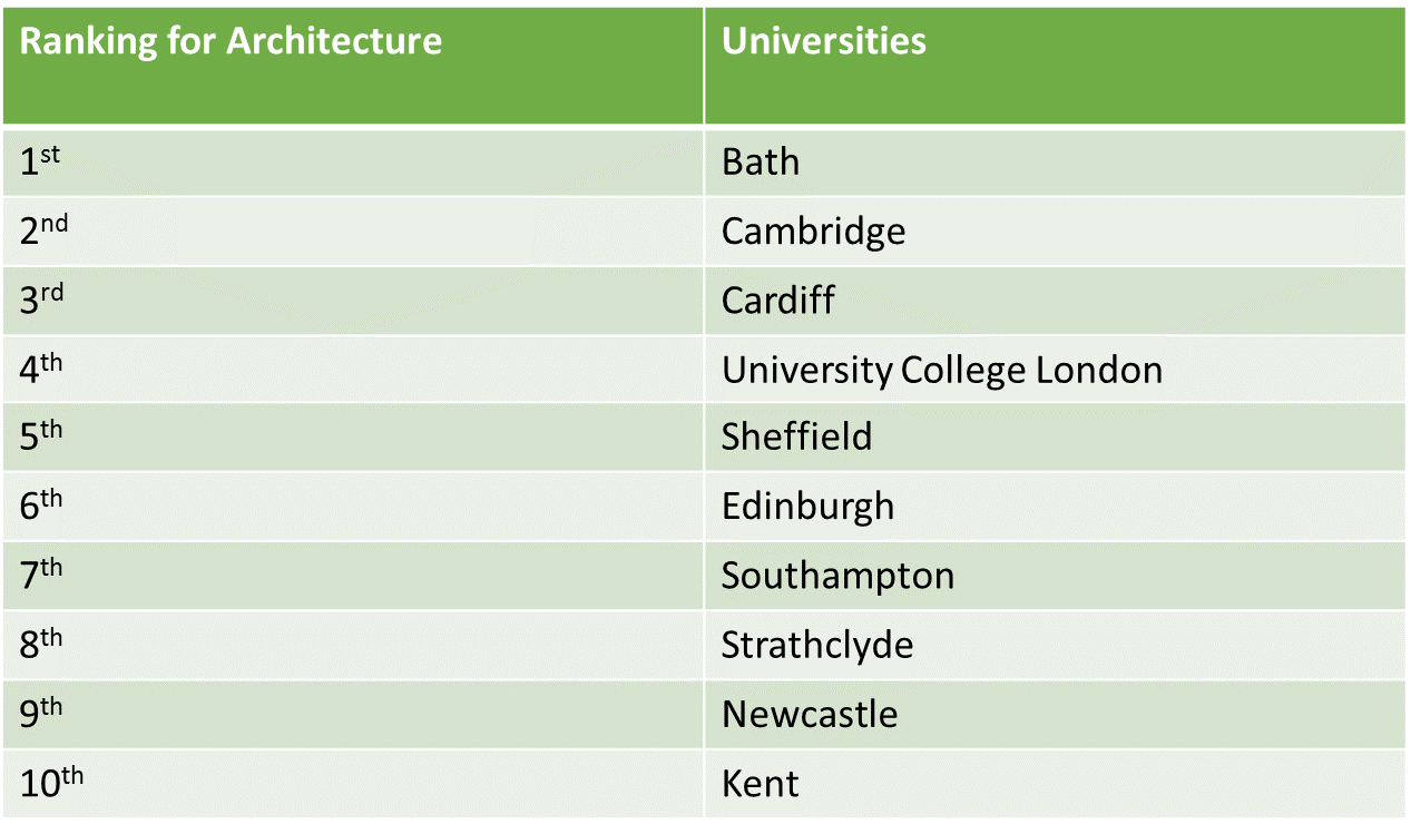 Students Looking To Take Up Architecture In The UK Can Browse Through  ApplicationUK To Get An Understanding Of The Universities That Offer  Architecture At A ...